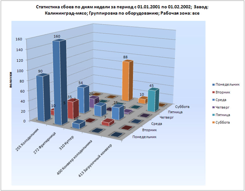 Multilingual CMMS Software - Russian Translation